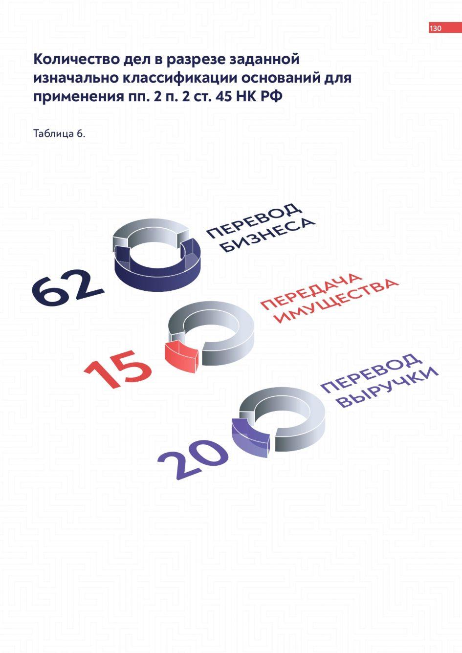 «Основания для применения ст. 45 НК РФ» от arbitrageru.legal