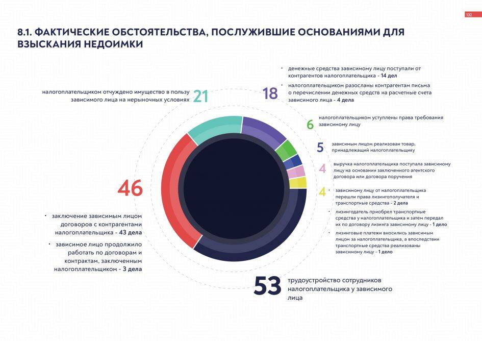 «Фактические основания недоимки» от arbitrageru.legal