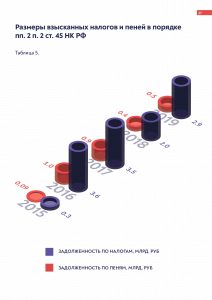 «Размер взысканных налогов и пеней в порядке ст. 45 НК РФ» от arbitrageru.legal