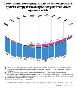 «Преступления против правоохранителей в РФ» от rapsinews.ru