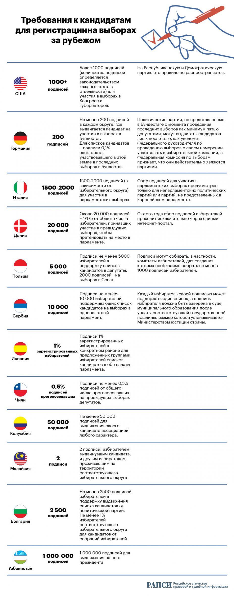 «Сколько подписей нужно собрать кандидатам в разных странах» от rapsinews.ru