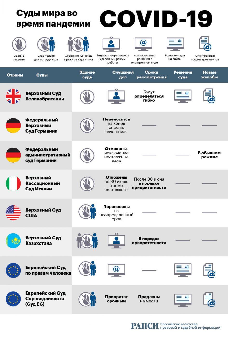 «Суды мира во время пандемии» от rapsinews.ru