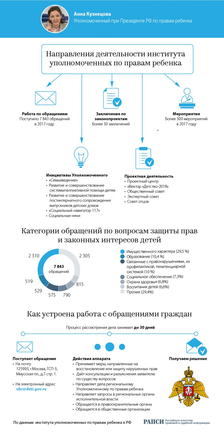 «Деятельность института уполномоченных по правам ребенка » от rapsinews.ru