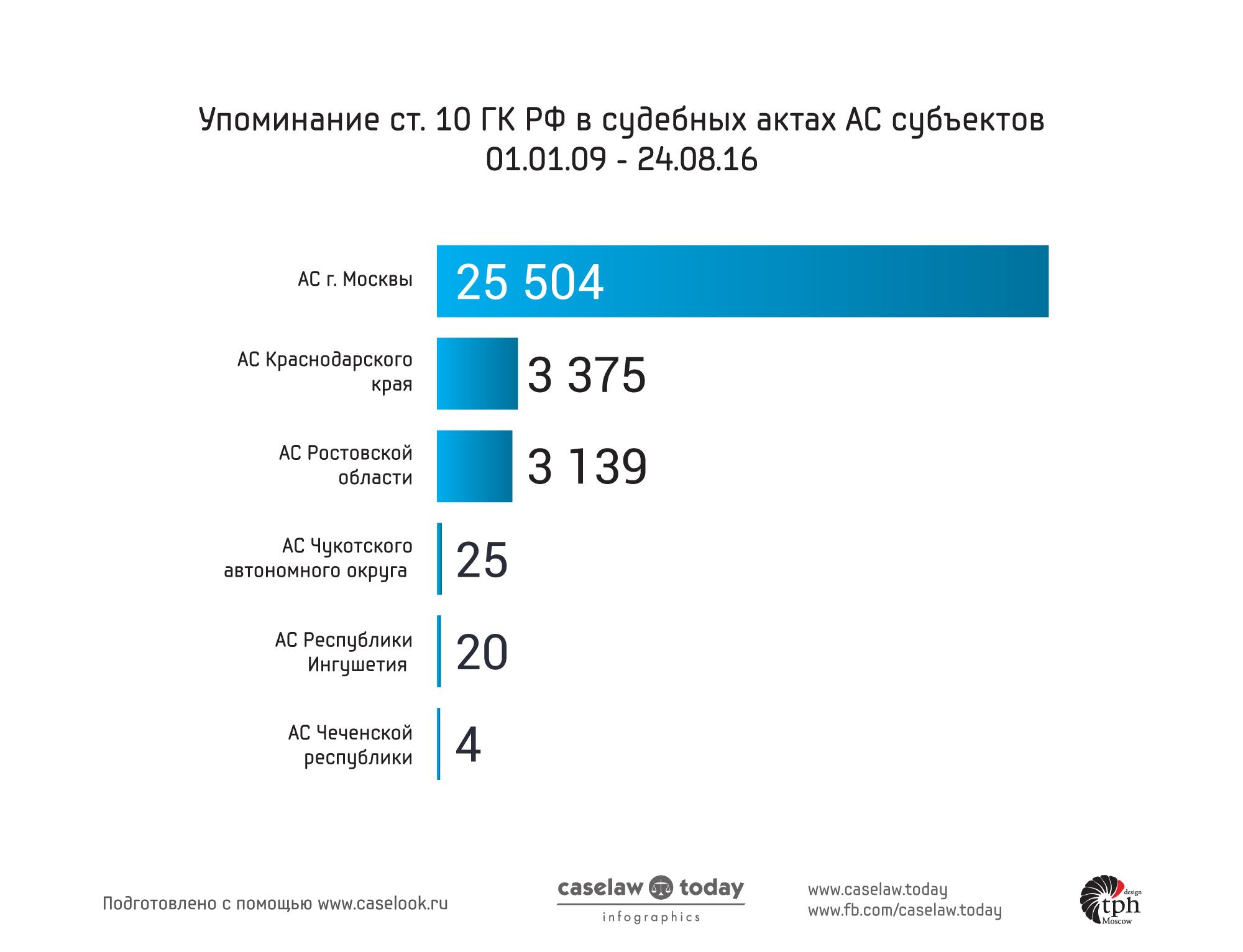 график применение судами ст. 10 ГК РФ