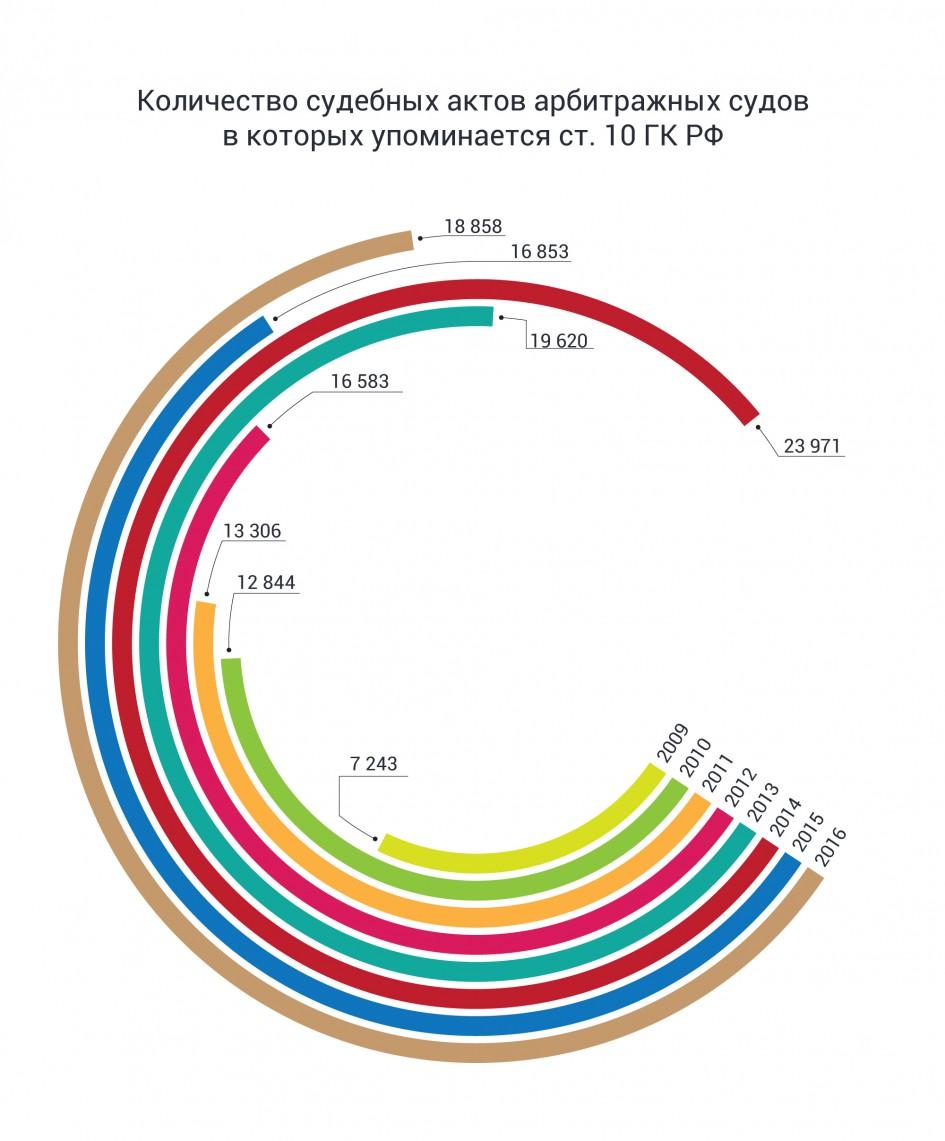 применение судами ст. 10 ГК РФ