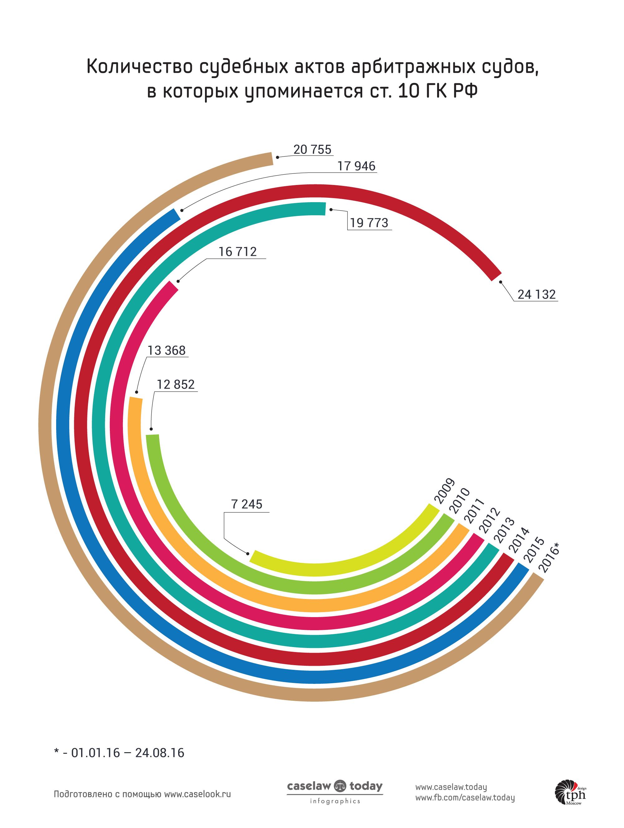статистика применения ст. 10 ГК РФ